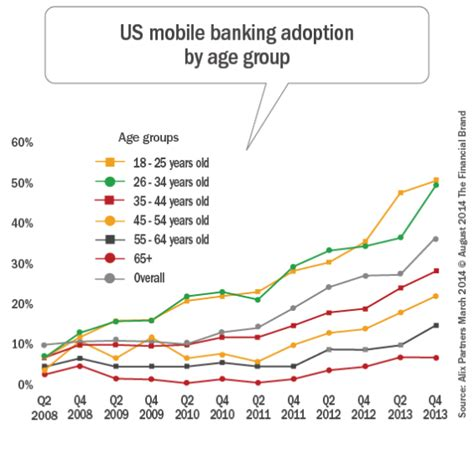 Forum Credit Union Payoff Number 300 mobile payment and digital banking trends