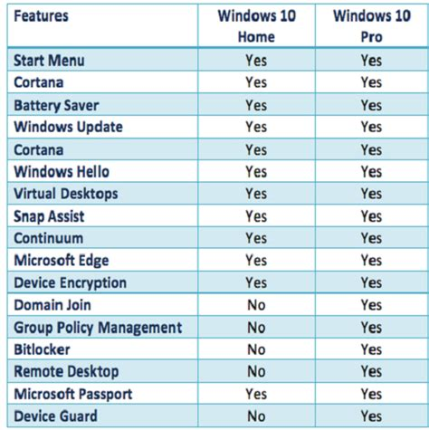 dropbox vs google drive bagus mana windows 10 home vs windows 10 pro pilih mana