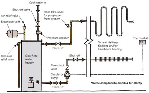radiant heat water heater or boiler using water heaters for radiant heat jlc online hvac