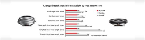 best compact with interchangeable lenses 5 reasons to choose pentax ricoh imaging europe s a s