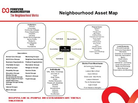 community asset map template community asset map template 28 images asset based