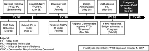 empirical comparison  designbuild  designbidbuild project delivery methods journal