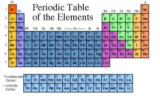 periodic table of elements best resource