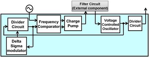 block diagram of frequency synthesizer fujitsu develops compact frequency synthesizer for