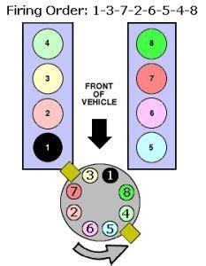 Ford 302 Firing Order by What Is The Firing Order For A Ford 302 Engine Quora