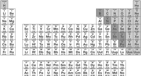 W On The Periodic Table by Periodic Table Simple Periodic Diagrams Science
