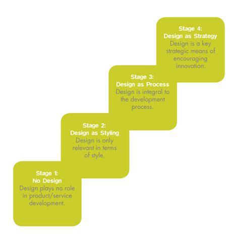 design management ladder cbs strategic design management by luiza frederico at