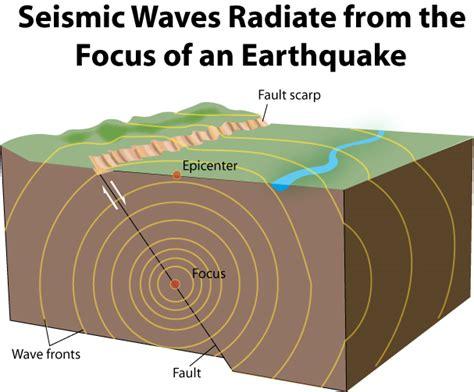 Earthquake Waves | creative substance the strongest earthquake waves