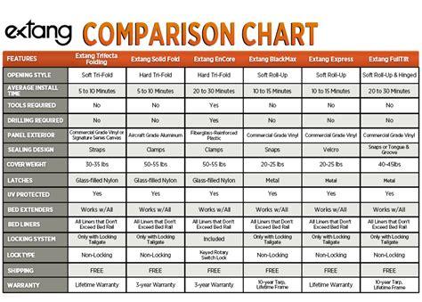 truck bed size comparison chart gas mileage comparison small truck autos weblog