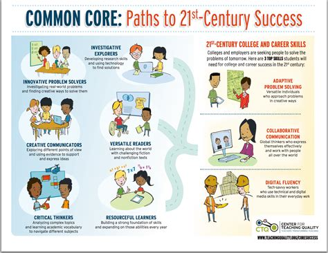 key learning skills  lead  st century success