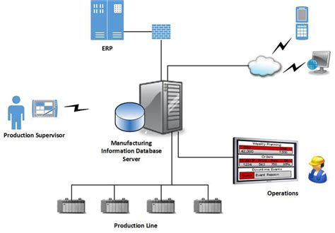 automate visio plantlogic manufacturing automation information systems