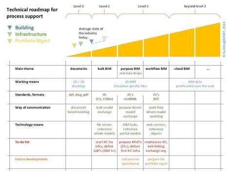 process road map technical roadmaps buildingsmart