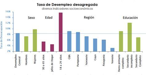 tasa de desempleo en el ultimo trimestre argentina 2016 el desempleo en la argentina en 2016 new style for 2016 2017