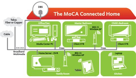 design a home network connected by an ethernet hub image gallery moca connection
