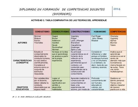 imagenes teorias educativas amca actividad 2 tabla comparativa