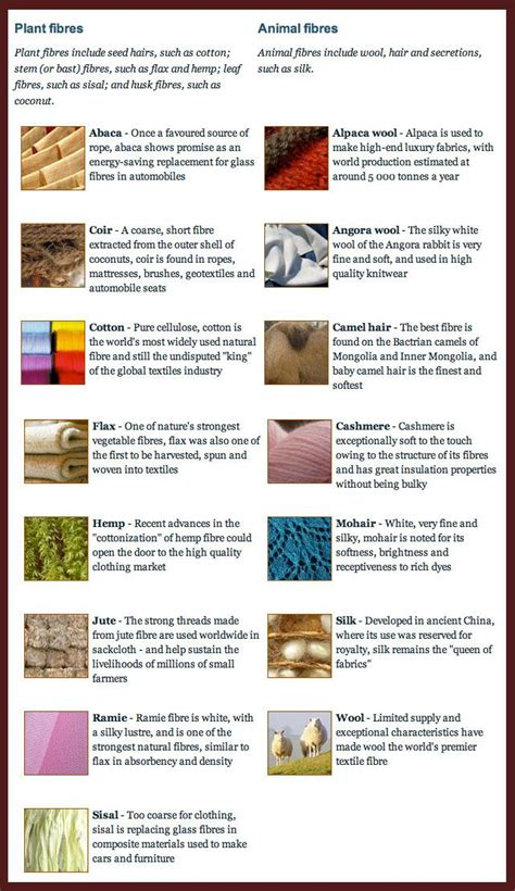 Linen Sheets Vs Cotton Sheets by Fibers List Sew Basics Yarns Fibres And Fabrics
