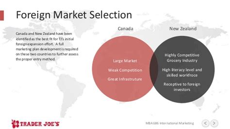 Mba Marketing In Foreign Countries by Trader Joe S International Marketing Plan