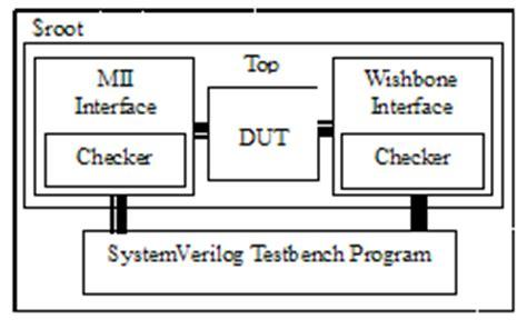 pattern recognition verilog design of systemverilog assertion ip lib4u