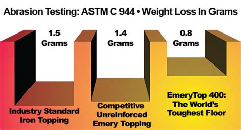 1 emery aggregate concrete floor topping protection against abrasion laticrete