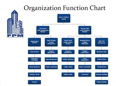 functional organizational chart template 8 best images of functional org chart template ims