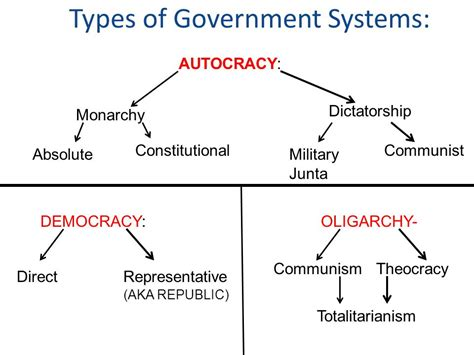 Type Of Government Absolute Monarchy Economic Systems Pictures To Pin On