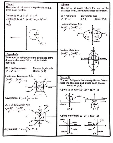 conic sections formulas sheet precal