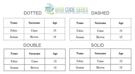 Css Table Styles by Css Table Design Exle Web Code Geeks 2017