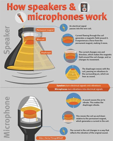 how a works how speakers and microphones work visual ly
