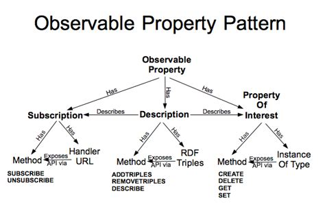 pattern property html data models for the internet of things architecture for