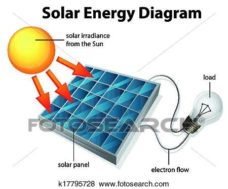 clip of solar energy diagram k17795728 search