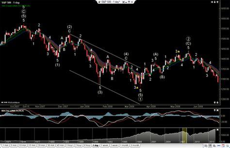 motivewave stocks futures options  forex trading