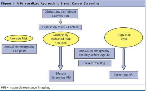New Mri Testing For Breast Cancer Screening by Figure 1