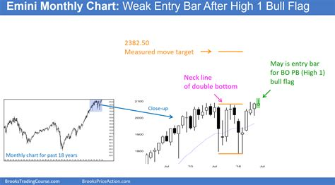candlestick pattern price action learn how to trade candlestick patterns with weak price action
