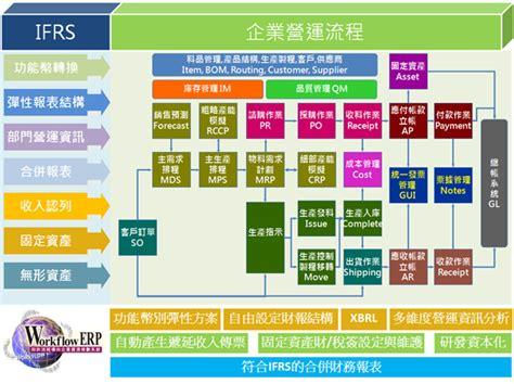 erp workflow diagram erp workflow 28 images erp workflow diagram