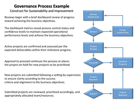 project management governance structure template governance model exle pictures to pin on