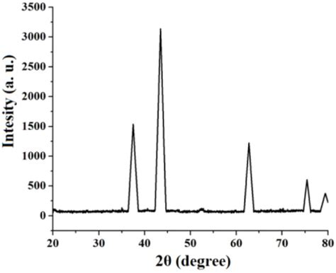 xrd pattern of nickel nanoparticles xrd patterns of nio nanoparticles via complex thermal d