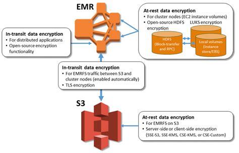 amazon emr secure amazon emr with encryption aws big data blog