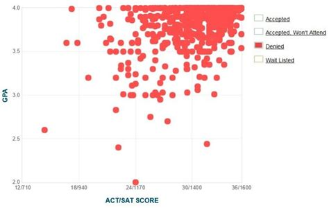 Brown Mba Gpa by Mit Gpa Sat Score And Act Score Acceptance Data