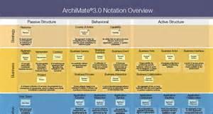 archimate 3 0 market driven changes orbus ea blog