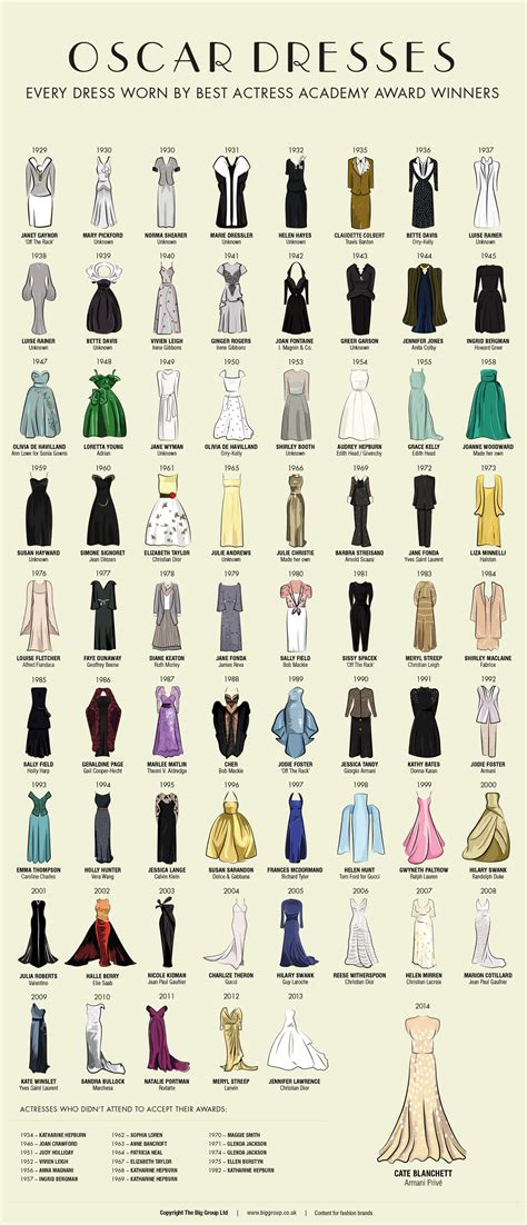fashion illustration through the years see every best oscars dress since 1929