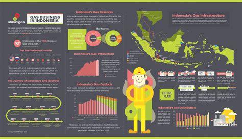 contoh desain komunikasi visual adalah tentang komunikasi visual infografis infographics