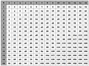 multiplication chart 1 100 hd wallpapers free