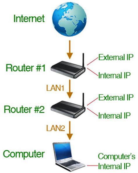 network forwarding router forwarding