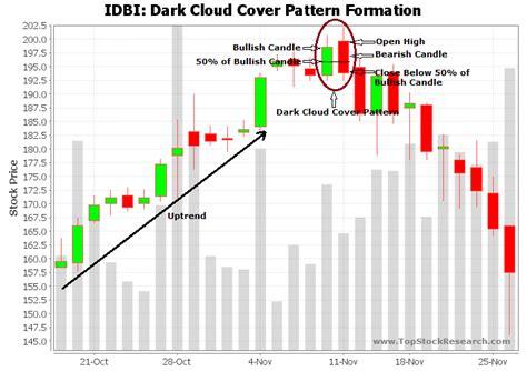 candlestick pattern dark cloud cover dark cloud cover candlestick pattern exle 2