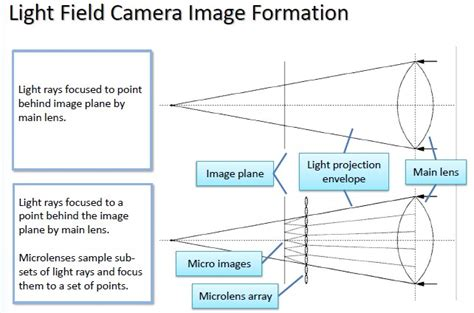 Light Field by Light Field Cameras For 3d Imaging And Reconstruction