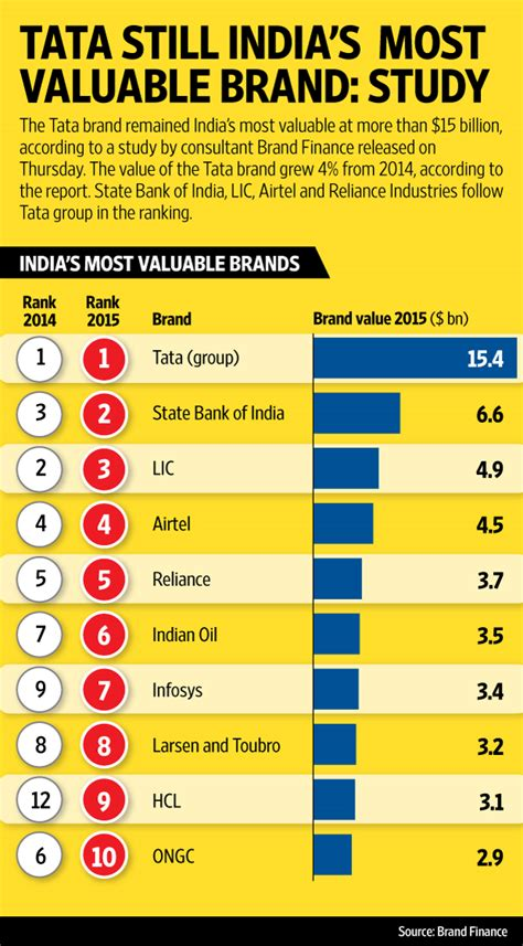 The World S Most Valuable Brands Truly Deeply Brand Agency Melbourne by At 15 Billion Tata Remains India S Most Valuable Brand