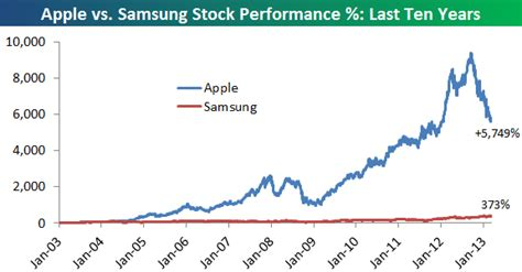 apple s shares outperformed samsung s for a decade