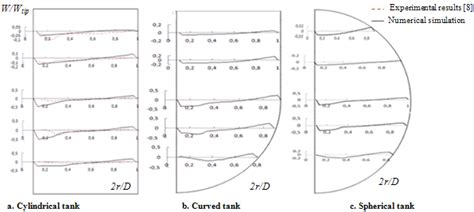 flow pattern meaning effect of the tank design on the flow pattern generated