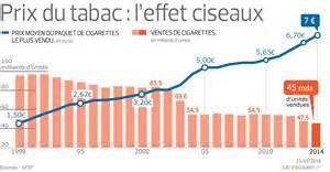 depuis 1990 le prix du tabac est pass 233 de 1 5 224 7 euros