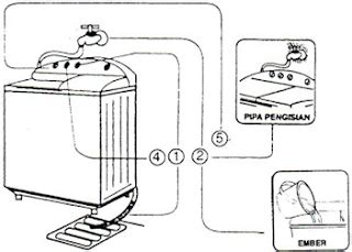 Mesin Cuci National Na W60a3 ardiansyah al ansori materi mesin cuci